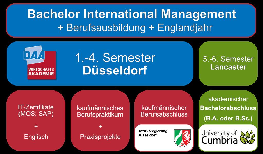 Bachelorplus im berblick bwl studium plus auslandsjahr for Master ohne nc bwl